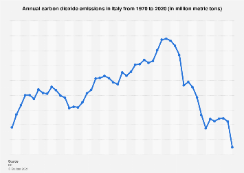 Italian carbon dioxide emissions 2000-2017