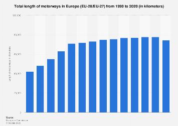 Europe (EU-28): timeline of total motorway length 1990-2015