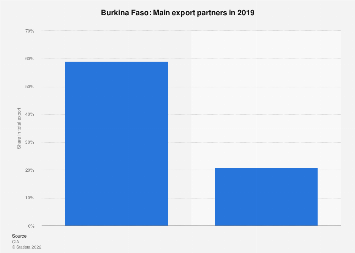 Most important export partner countries for Burkina Faso in 2017