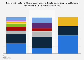 Canada preferred tools for e-book production 2015, by market focus