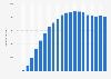 Anzahl der DSL-Kunden in der Schweiz bis 2016