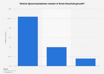 Umfrage zur Verwendung von Sprachassistenten in der Schweiz 2019