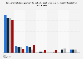 Canada sales channels which provide highest e-book revenue 2013-2016