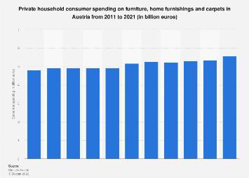 Consumer expenditure on furniture in Austria 2000-2017