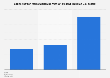 Global sports nutrition market 2018-2023