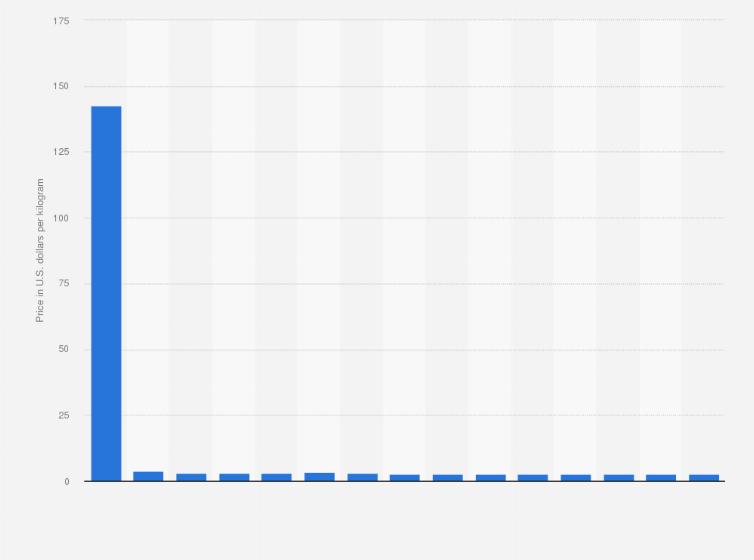 Yttrium Oxide Price Globally 2010 2025 Statistic