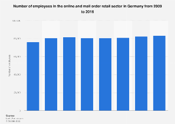 Number of employees in online and mail order retail in Germany 2009-2016