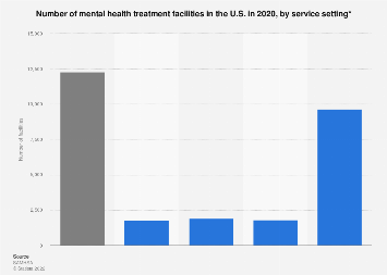 Mental health treatment facilities by setting of services in the U.S. 2016