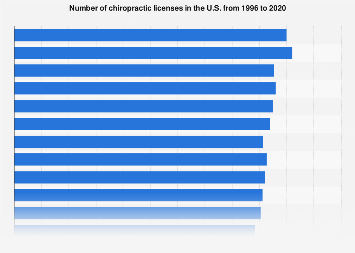 Number of chiropractic licenses in the U.S. 1996-2016
