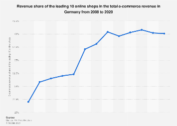 E-commerce revenue share of the leading 10 online shops in Germany 2008-2016