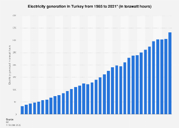 Electricity generation in Turkey 1985-2017