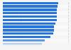 Umfrage in Deutschland zur Bekanntheit der Hersteller von Haushaltsgeräten 2015