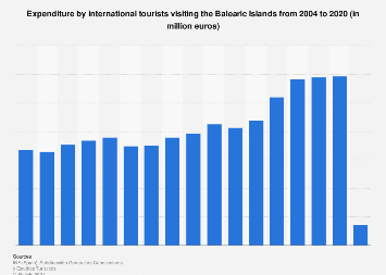 Expenditure by international tourists visiting the Balearic Islands 2004-2017
