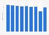 Umsatz der Styria Media Group bis 2017