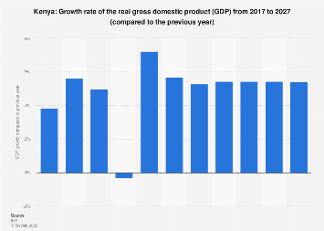 Gross domestic product (GDP) growth rate in Kenya 2024