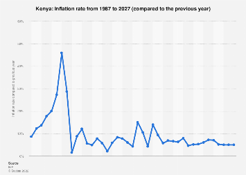 Inflation rate in Kenya 2022