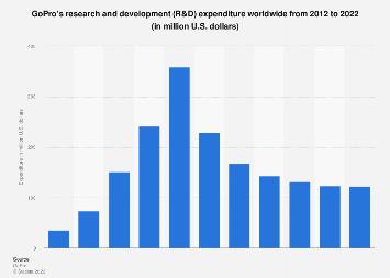 R&D spending of GoPro worldwide 2012-2016