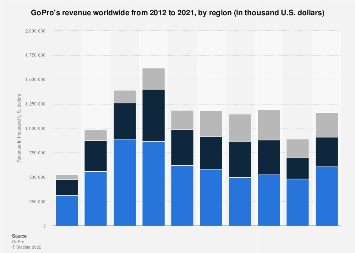 Revenue of GoPro worldwide by region 2012-2018