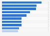 Digital share of advertising spending in European countries 2014
