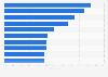 Umfrage zu beliebtesten Tätigkeiten der Österreicher im Sommerurlaub 2015