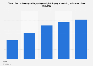 Digital share of advertising spending in Germany in 2016-2020