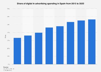Online share of advertising spending in Spain 2005-2018