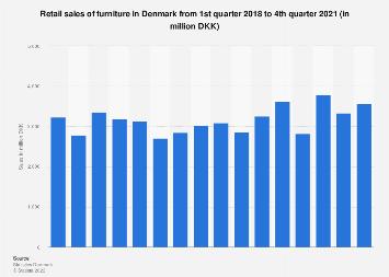 Danish furniture retail sales quarterly 2014-2017