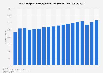 Private Reisecars in der Schweiz bis 2016