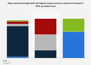 Canada sales channels which provide highest e-book revenue 2016, by market focus