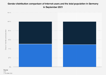 Gender distribution of internet users and total population in Germany February 2018