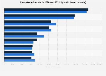 Car sales by brand in Canada - January 2017/18