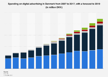 Digital advertising expenditure in Denmark 2007-2019, by platform