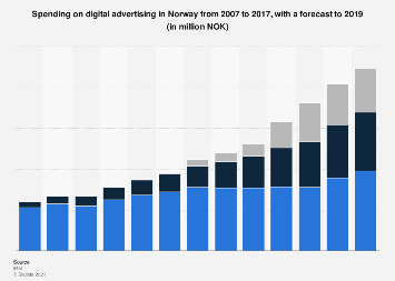 Digital advertising expenditure in Norway 2007-2019, by platform