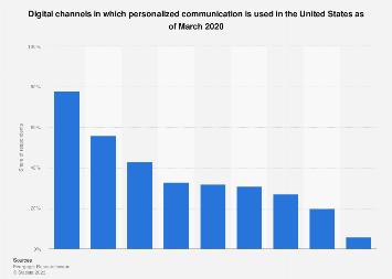 Usage of personalization in digital marketing channels worldwide 2018