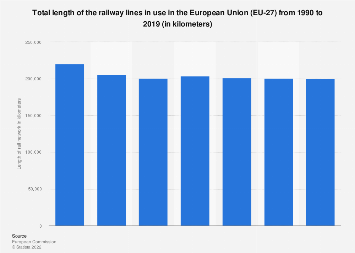 Length of railway lines in use in Europe (EU-28) from 1990 to 2016