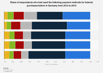 Frequently used payment methods in online retail in Germany 2012-2016