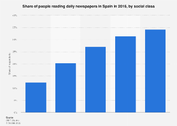 Newspaper penetration in Spain 2016, by social class