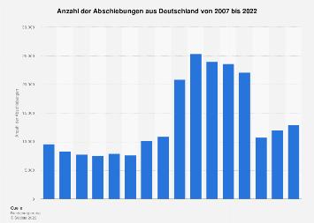 Abschiebungen aus Deutschland bis 2018