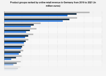 Online retail revenue from selected product groups in Germany 2014-2016