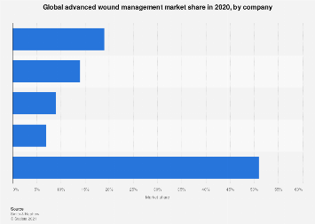 Distribution of advanced wound management globally by company 2017