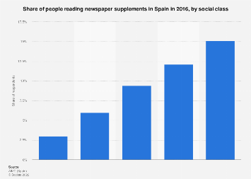 Newspaper supplement penetration in Spain 2016, by social class