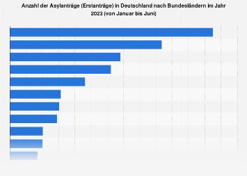 Asylanträge in Deutschland nach Bundesländern 2019