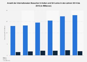 Entwicklung der Besucheranzahl in Indien und Sri Lanka bis 2018