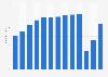 Besucherzahlen von Attraktionen von Merlin Entertainments weltweit bis 2018