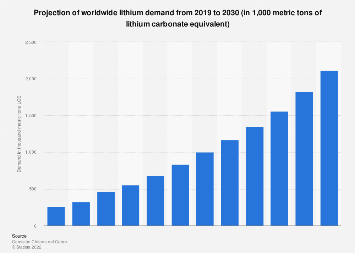 Global projection of total lithium demand 2017-2025