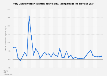 Inflation rate in Ivory Coast 2022