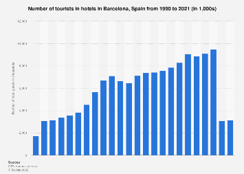 Tourist numbers in Barcelona (Spain) 1990-2016