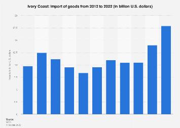 Import of goods to Ivory Coast 2017