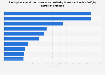 Leading companies in cosmetic innovation worldwide 2015