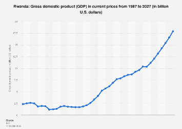 Gross domestic product (GDP) in Rwanda 2022